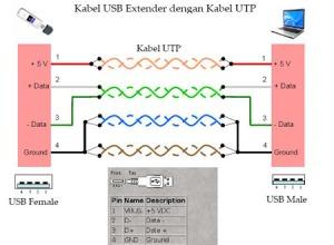 Susunan kabel USB extender menggunakan UTP